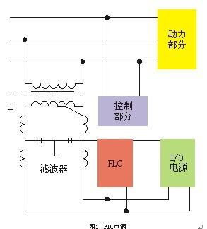 将plc的io线和大功率线分开走线