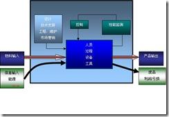 【史博士信息化制造系统讲座】之八:制造业基础与发展