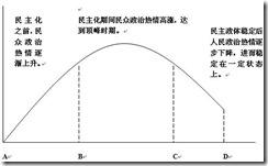 中国崛起策十七:民主政治道路上的挑战和难题