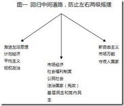 中国崛起策二十:社会福利制度和新中间路线