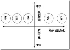 中国崛起策二十四:新思维下的中央与地方之关系