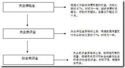 中国崛起策三十七:世界经济寒流中我国应加紧扩建失业保险