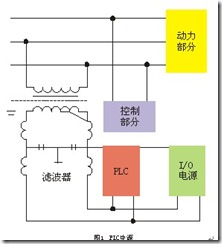 简述PLC应用及使用中应注意的问题