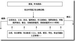 中国崛起策十五:政治改革的最佳切入点 — 建立社会中间层