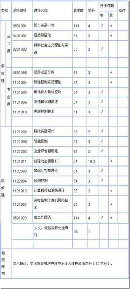 浙江大学信息学院控制理论与工程硕士研究生培养方案(07后入学适用)