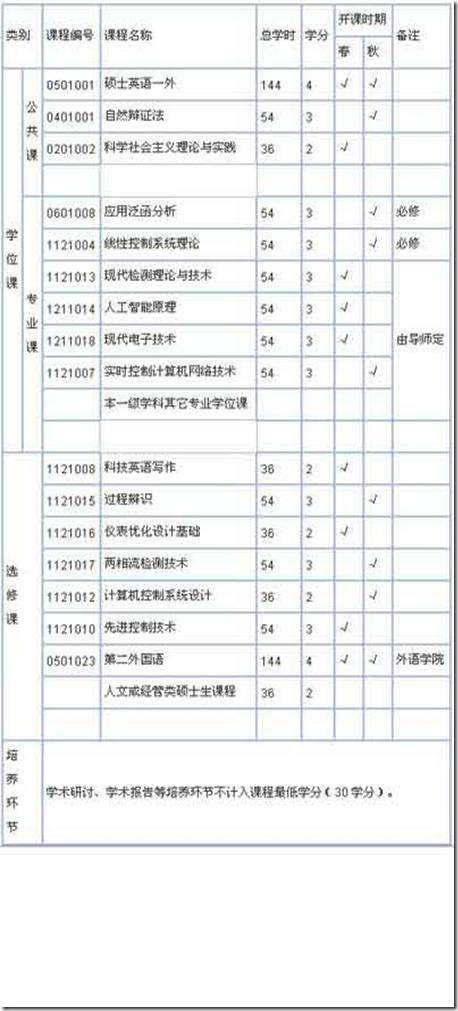 浙江大学信息学院检测技术与自动化装置硕士研究生培养方案(07后入学适用)