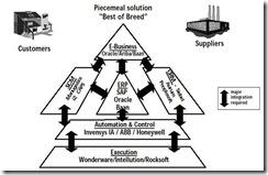 【史博士信息化制造系统讲座】之六:ERP,憧憬与现实