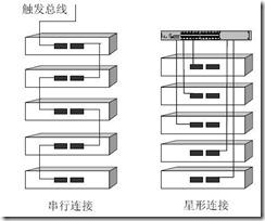 LXI总线技术特点及其在分布式测试与诊断系统中的应用研究