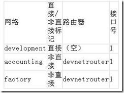TCP/IP协议新手入门学习
