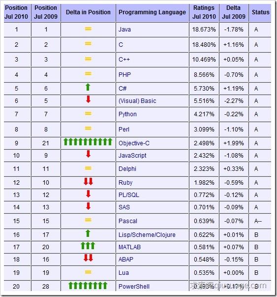 2010年7月编程语言排行榜:C#超越VB