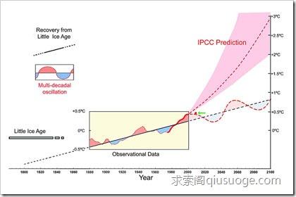 地球倒底是在变暖?还是在变寒?