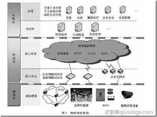 从电信运营商角度看物联网的总体架构和发展