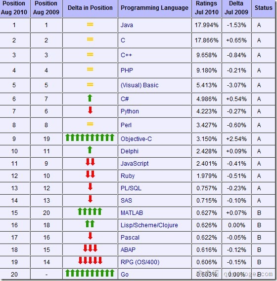 2010年8月编程语言排行榜:Js再次下滑