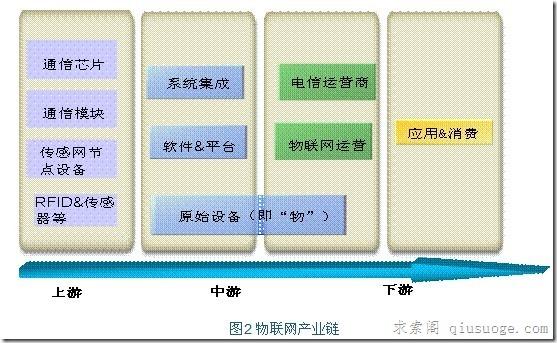 物联网产业发展现状及应用分析