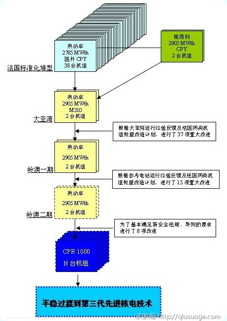 井底望天:闲话日本核灾难真相 兼谈中国核电现状