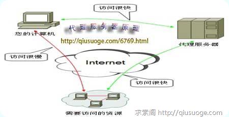 代理服务器的基本概念、分类与功能