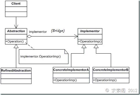 重学设计模式 – Bridge模式
