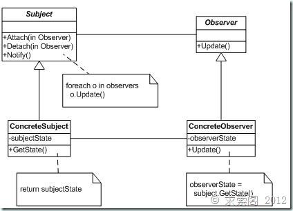 重学设计模式 – Observer模式