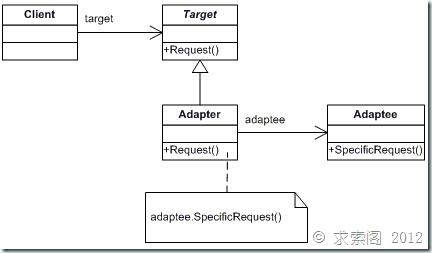 重学设计模式 – Adapter模式