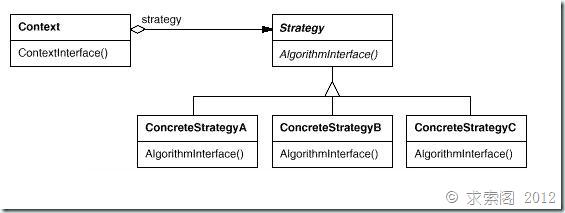 重学设计模式 – Strategy模式