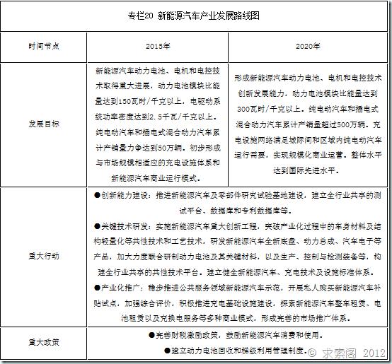 十二五国家战略性新兴产业发展规划(全文)