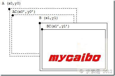 WM_NCCALCSIZE消息处理详解修正