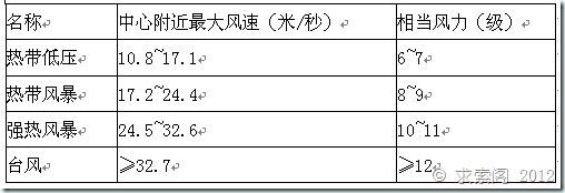 """""""海葵""""来临:防台风必备安全知识"""