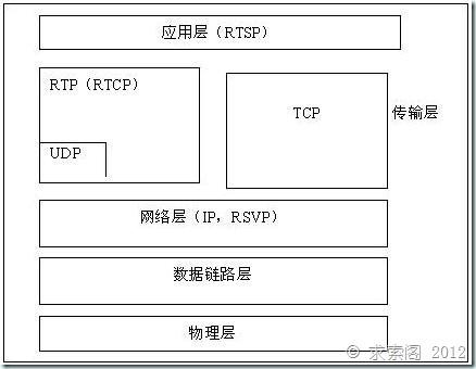 RTP/RTCP/RTSP协议初探