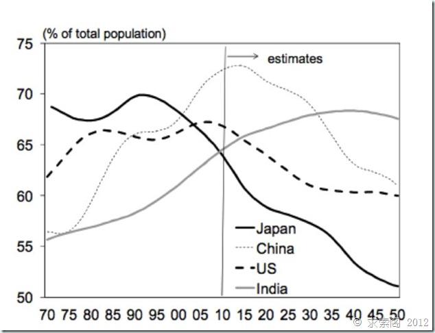 井底望天:日本国债撑国运 产业转移人老化