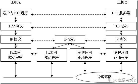 TCP/IP通信架构