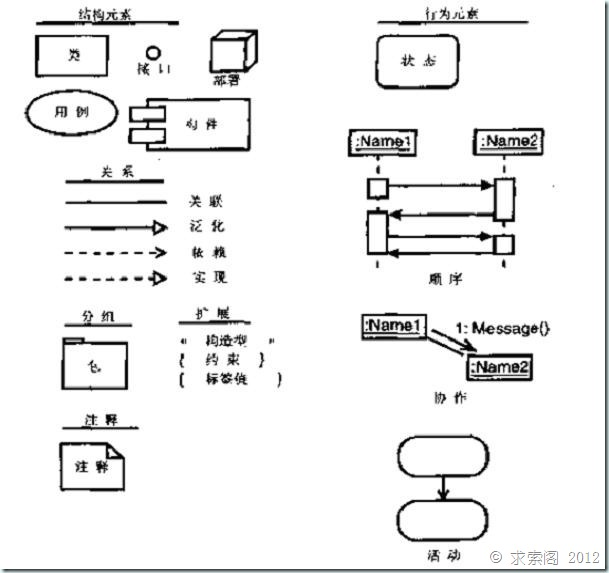 UML学习个人总结——UML基础知识