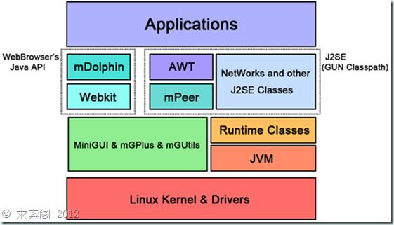 移动互联网:自主操作系统的特征、开发与建议