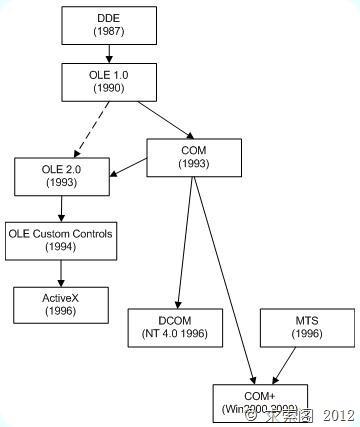 DDE,OLE,COM,ActiveX,DCOM,COM+发展史