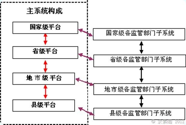 """国家食品安全监管体系""""十二五""""规划(全文)"""