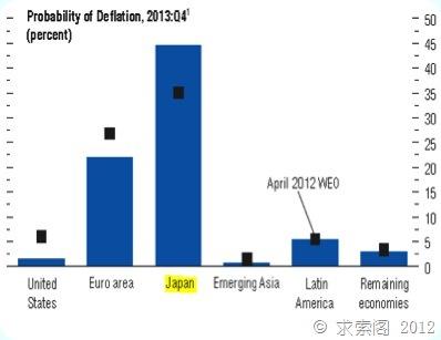 井底望天:对日本经济的简评