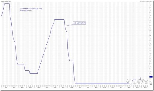 美联储基准利率历史数据