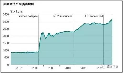 美联储资产负债表规模