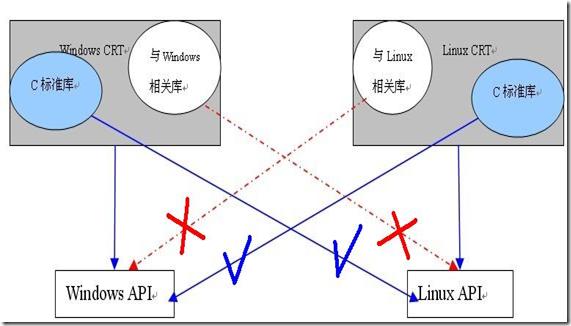 c运行库、c标准库、windows API的区别和联系