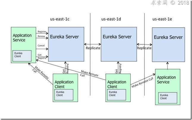 Eureka的工作原理以及它与ZooKeeper的区别
