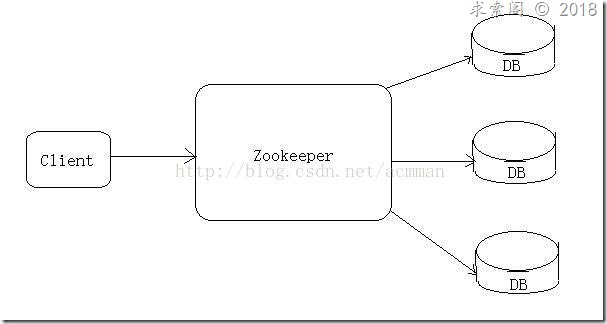 【Zookeeper】1.什么是Zookeeper