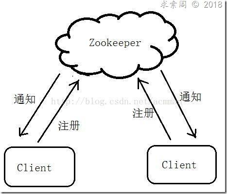 【Zookeeper】2.ZooKeeper的几个重要概念