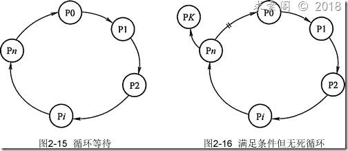 多线程死锁的产生以及如何避免死锁