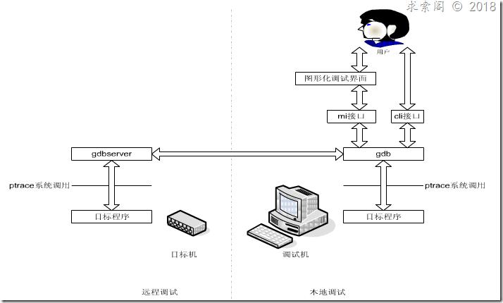 gdb调试的整体架构