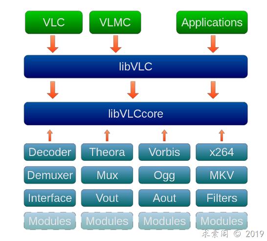 vlc源码的整体架构初步理解