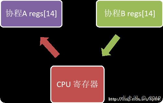 libco协程库上下文切换原理详解