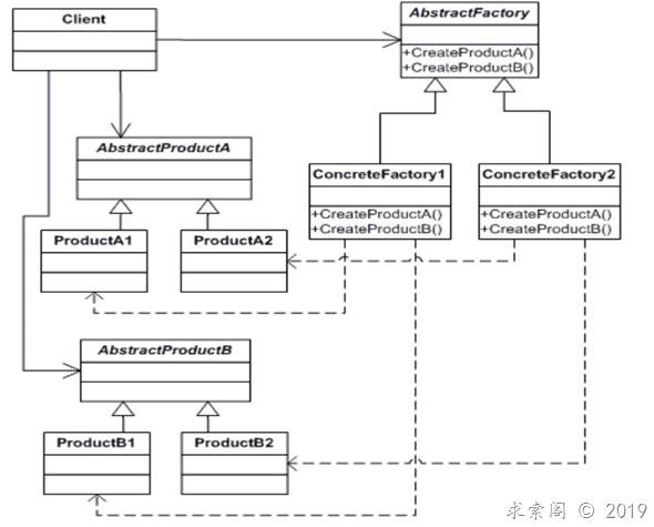 设计模式(一)工厂模式Factory(创建型)