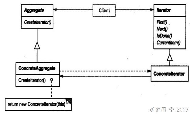 设计模式 ( 十三) 迭代器模式Iterator(对象行为型)