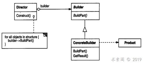 设计模式(二)建造者模式Builder(创建型)