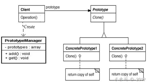 设计模式(三)原型模式Prototype(创建型)
