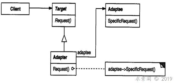 设计模式(四)适配器模式Adapter(结构型)